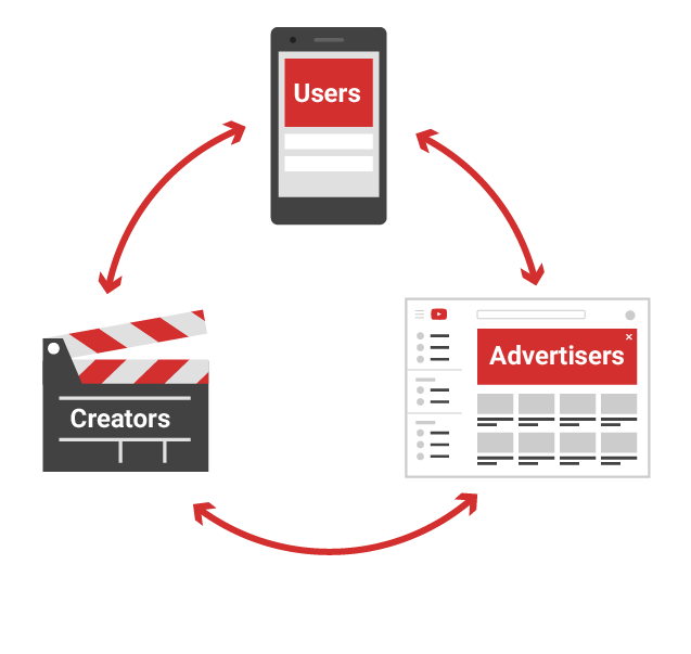 YouTube Ads with Govind Singh